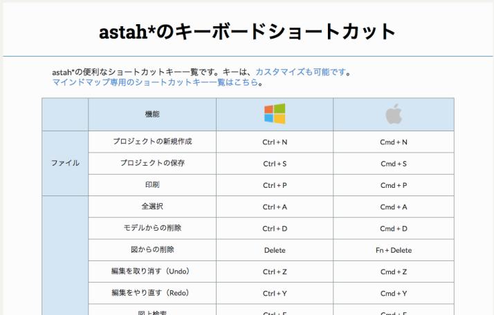 astah-shortcut-key.png