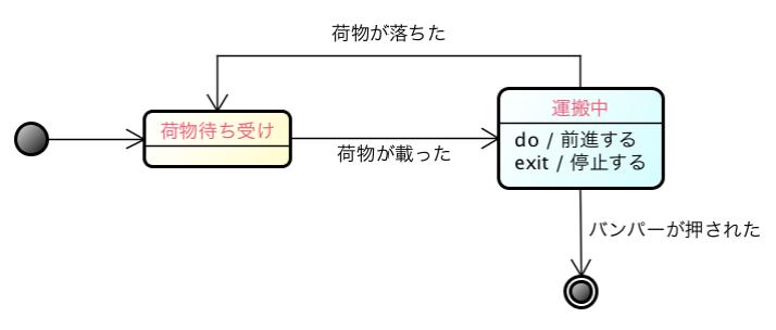astah_ステートマシン図3