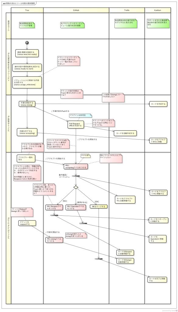 開発の流れとツール利用の関係整理