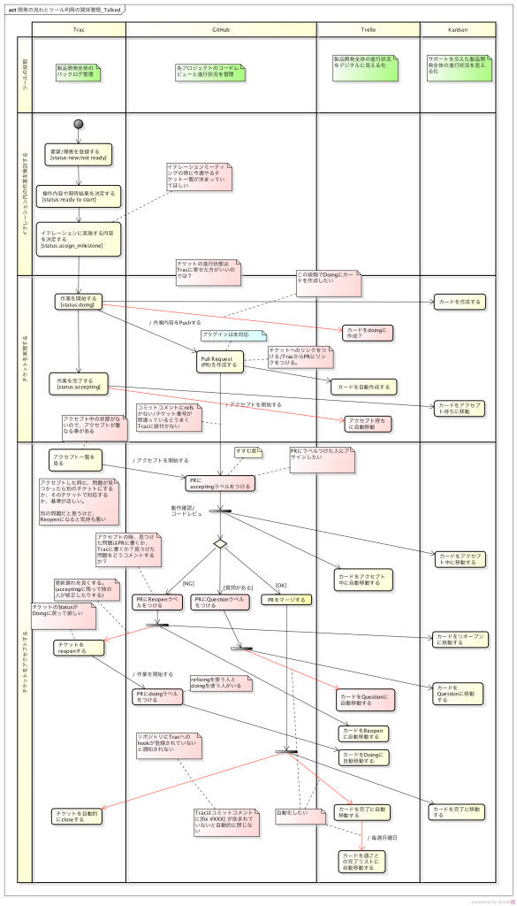 開発の流れとツール利用の関係整理_Talked