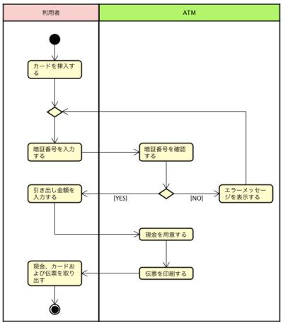 UML, アクティビティ図, activity diagram