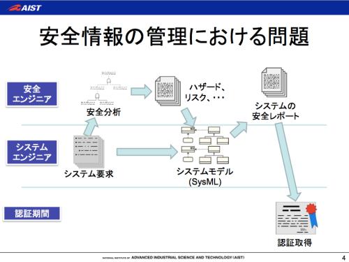 安全情報, SafeML, SysML