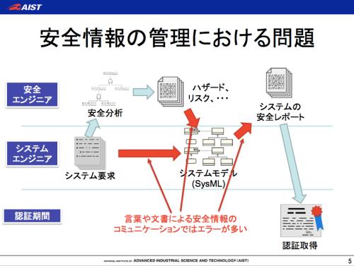 安全情報,SysML,SafeML