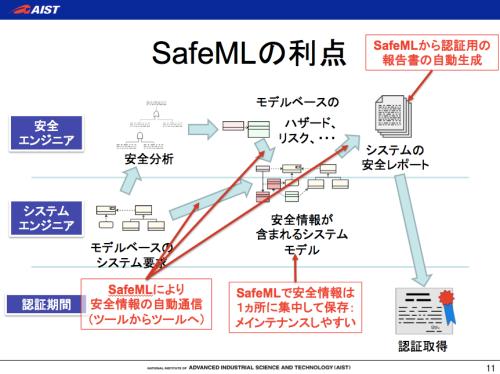 safeml,sysml,安全設計、機能安全
