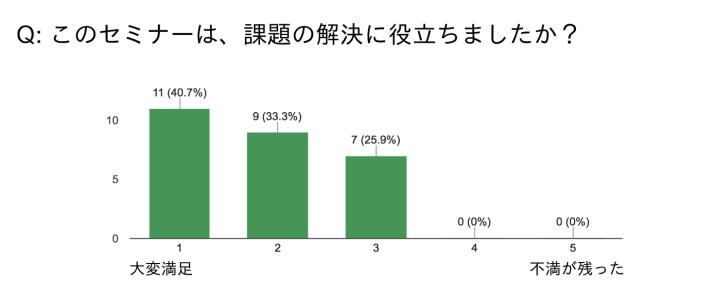 UML-seminar-questionnaire1 3