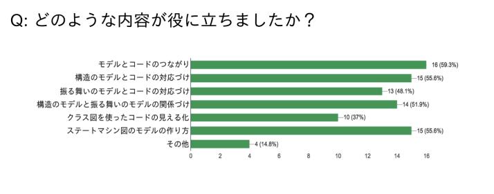 UML-seminar-questionnaire1