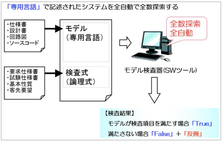 モデル検査ワークフロー.png