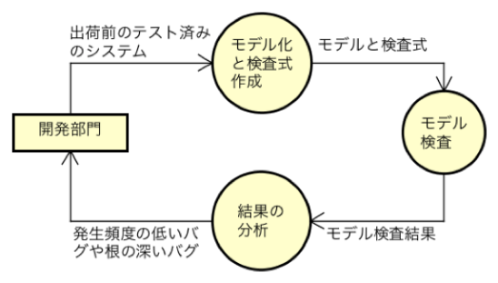 model-check8