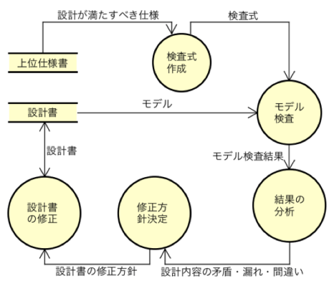 model-check5