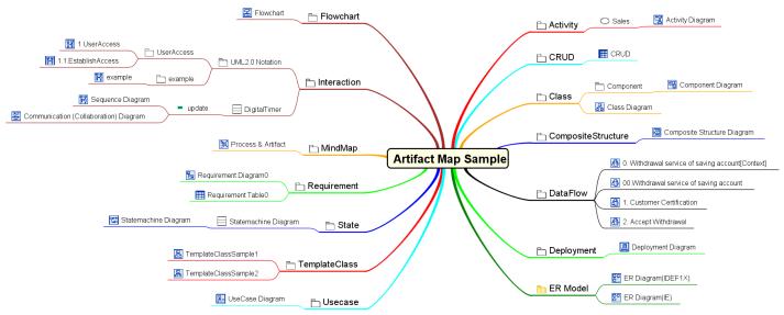 artifact-map